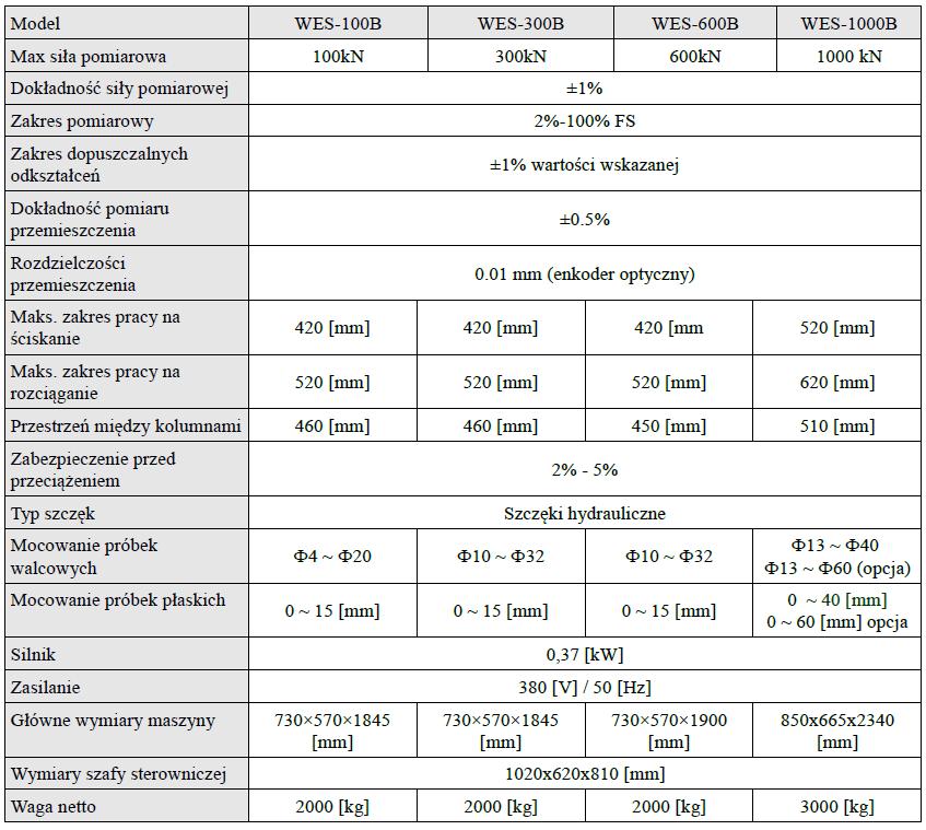 Tabela WES-B